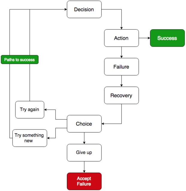 Diagram - Anatomy of Failure